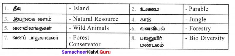 Samacheer Kalvi 7th Tamil Solutions Term 1 Chapter 2.5 நால்வகைக் குறுக்கங்கள் - 4