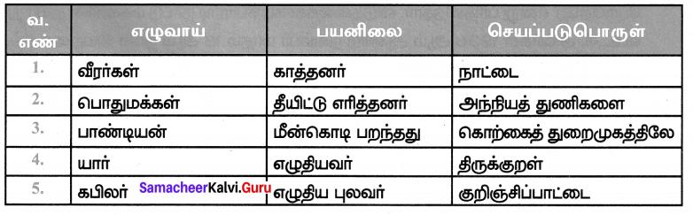 Samacheer Kalvi 7th Tamil Solutions Term 1 Chapter 3.5 வழக்கு - 4