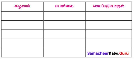Samacheer Kalvi 7th Tamil Solutions Term 1 Chapter 3.5 வழக்கு - 9