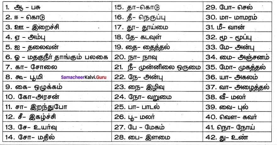 Samacheer Kalvi 7th Tamil Solutions Term 2 Chapter 2.5 ஒரெழுத்து ஒருமொழி, பகுபதம், பகாப்பதம் - 1