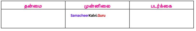 Samacheer Kalvi 7th Tamil Solutions Term 2 Chapter 2.5 ஒரெழுத்து ஒருமொழி, பகுபதம், பகாப்பதம் - 9
