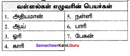 Samacheer Kalvi 7th Tamil Solutions Term 3 Chapter 1.1 விருந்தோம்பல் - 1