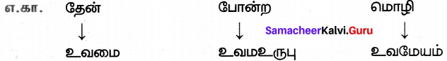 Samacheer Kalvi 7th Tamil Solutions Term 3 Chapter 1.5 அணி இலக்கணம் - 1