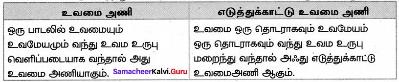 Samacheer Kalvi 7th Tamil Solutions Term 3 Chapter 1.5 அணி இலக்கணம் - 2