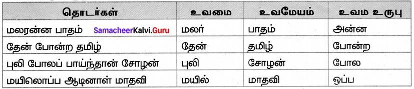 Samacheer Kalvi 7th Tamil Solutions Term 3 Chapter 1.5 அணி இலக்கணம் - 3