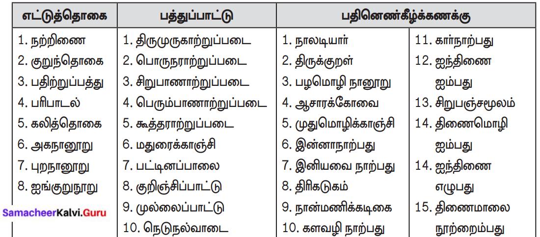 Palthurai Kalvi In Tamil Question Answer Samacheer Kalvi 8th Tamil Solutions Chapter 4.3
