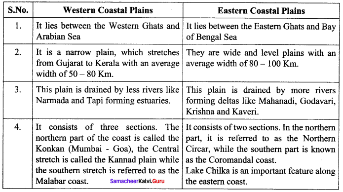 India Location Relief And Drainage Samacheer Kalvi 10th Social Science Geography Solutions