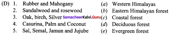 Samacheer Kalvi 10th Social Science Geography Solutions Chapter 2 Climate and Natural Vegetation of India 28