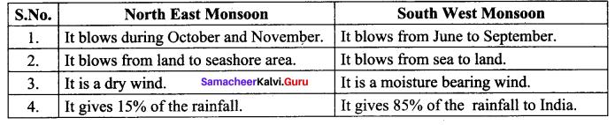 Climate And Natural Vegetation Of India Samacheer Kalvi 10th