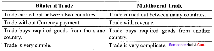 Samacheer Kalvi 10th Social Science Geography Solutions Chapter 5 India Population, Transport, Communication, and Trade 32