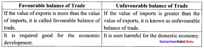 Samacheer Kalvi 10th Social Science Geography Solutions Chapter 5 India Population, Transport, Communication, and Trade 34