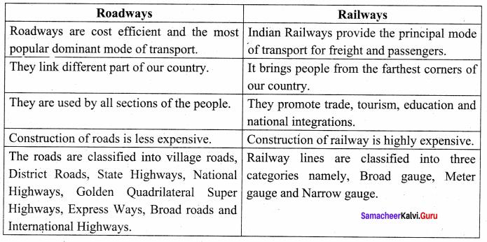 Difference Between Roadways And Waterways 10th Samacheer Kalvi