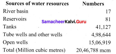 Samacheer Kalvi 10th Social Science Geography Solutions Chapter 7 Human Geography of Tamil Nadu 3