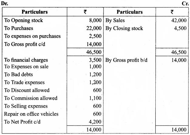 Samacheer Kalvi 11th Accountancy Solutions Chapter 12 Final Accounts of Sole Proprietors – I