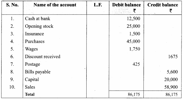 Accounting Trial Balance Questions And Answers Pdf Samacheer Kalvi 11th