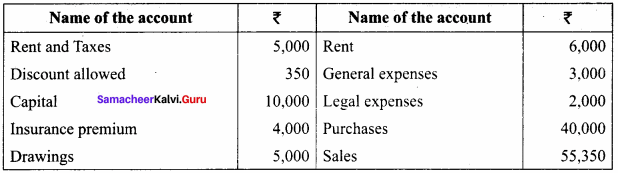 Trial Balance Exercise With Answer Samacheer Kalvi 11th