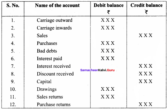 Trial Balance Questions And Answers Pdf Samacheer Kalvi 11th