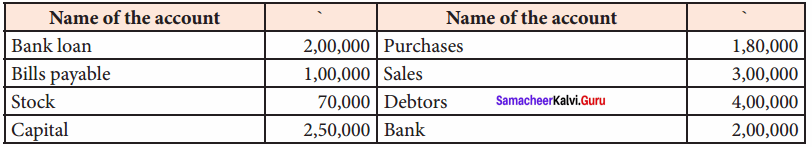 Trial Balance Questions And Answers Samacheer Kalvi 11th