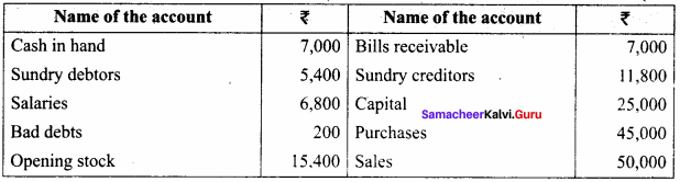 Trial Balance Questions With Solutions Samacheer Kalvi 11th