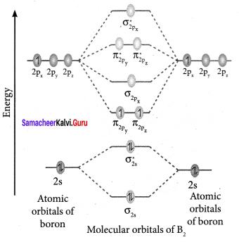Samacheer Kalvi 11th Chemistry Solutions Chapter 10 Chemical Bonding-148