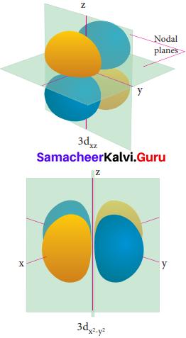 Quantum Mechanical Model Of Atom Class 11 Pdf Samacheer Kalvi