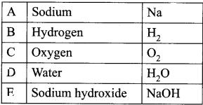 Class 11 Chemistry Hydrogen Notes Samacheer Kalvi