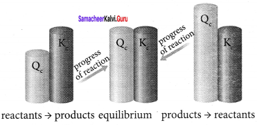 Samacheer Kalvi 11th Chemistry Solutions Chapter 8 Physical and Chemical Equilibrium-65