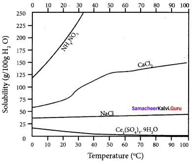 Samacheer Kalvi 11th Chemistry Solutions Chapter 9 Solutions-76
