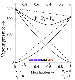 Samacheer Kalvi 11th Chemistry Solutions Chapter 9 Solutions-81