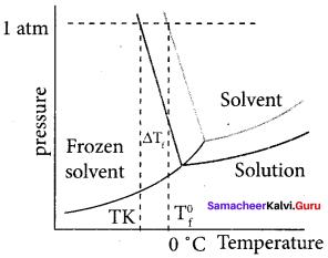 Samacheer Kalvi 11th Chemistry Solutions Chapter 9 Solutions-86