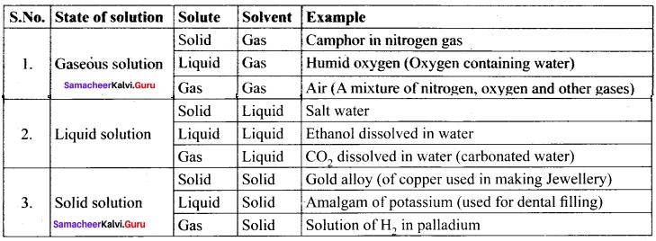 Samacheer Kalvi 11th Chemistry Solutions Chapter 9 Solutions-93