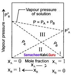 Samacheer Kalvi 11th Chemistry Solutions Chapter 9 Solutions-101