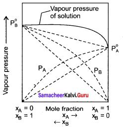 Samacheer Kalvi 11th Chemistry Solutions Chapter 9 Solutions-102
