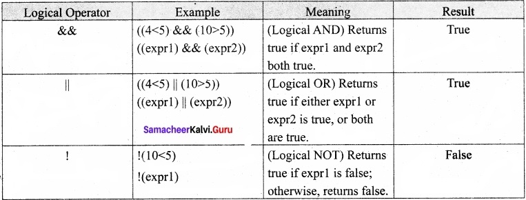 Samacheer Kalvi 11th Computer Applications Solutions Chapter 14 Introduction to Java Script img 1