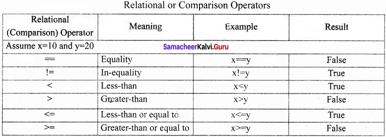 Samacheer Kalvi 11th Computer Applications Solutions Chapter 14 Introduction to Java Script img 2