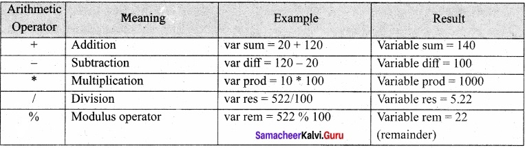 Samacheer Kalvi 11th Computer Applications Solutions Chapter 14 Introduction to Java Script img 3