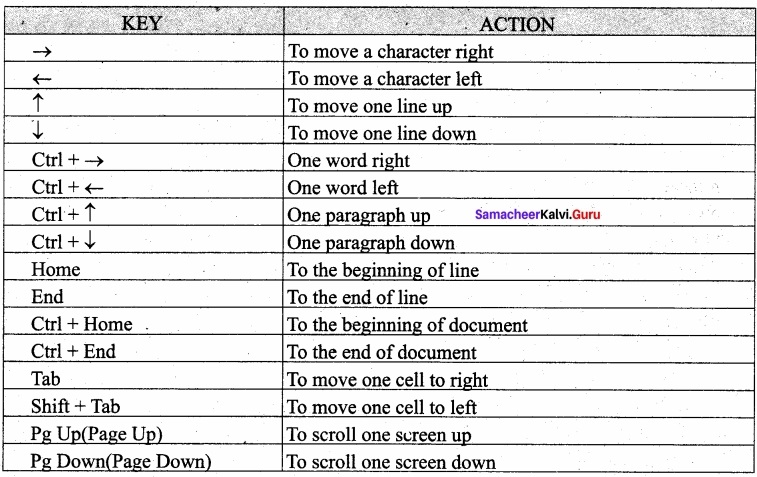Samacheer Kalvi 11th Computer Applications Solutions Chapter 6 Word Processor Basics (OpenOffice Writer) img 6