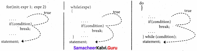 Samacheer Kalvi 11th Computer Science Solutions Chapter 10 Flow of Control 22