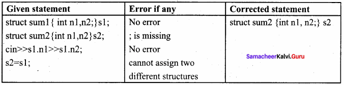 Samacheer Kalvi 11th Computer Science Solutions Chapter 12 Arrays and Structures 13