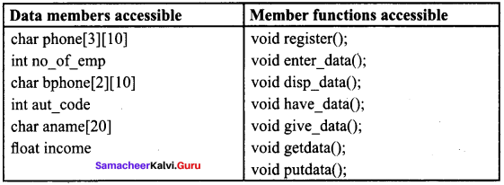 Samacheer Kalvi 11th Computer Science Solutions Chapter 16 Inheritance 5