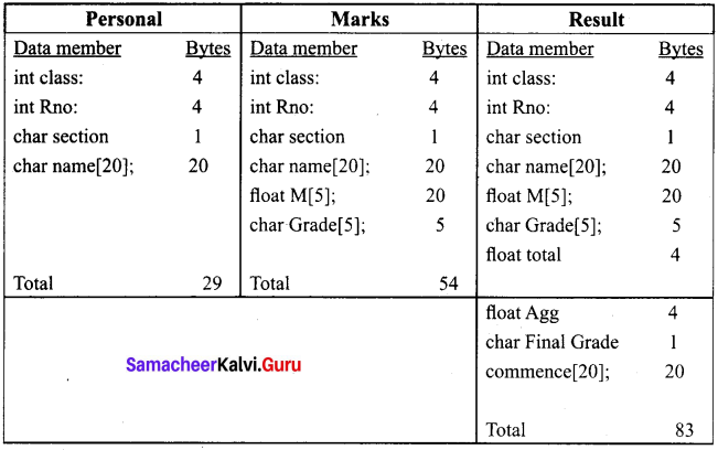 Samacheer Kalvi 11th Computer Science Solutions Chapter 16 Inheritance 6