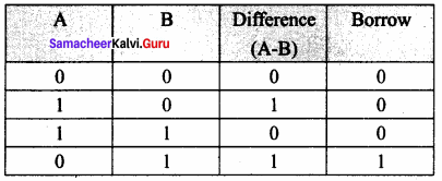 Samacheer Kalvi 11th Computer Science Solutions Chapter 2 Number Systems 54