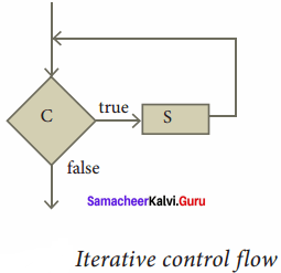Samacheer Kalvi 11th Computer Science Solutions Chapter 7 Composition and Decomposition 16