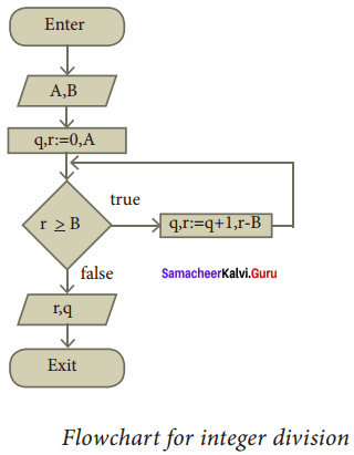 Samacheer Kalvi 11th Computer Science Solutions Chapter 7 Composition and Decomposition 17