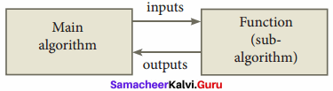 Samacheer Kalvi 11th Computer Science Solutions Chapter 7 Composition and Decomposition 25