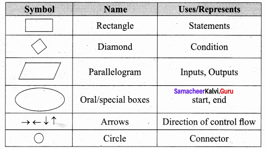 Samacheer Kalvi 11th Computer Science Solutions Chapter 7 Composition and Decomposition 29