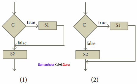 Samacheer Kalvi 11th Computer Science Solutions Chapter 7 Composition and Decomposition 3