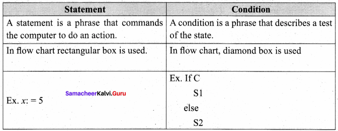 Samacheer Kalvi 11th Computer Science Solutions Chapter 7 Composition and Decomposition 30