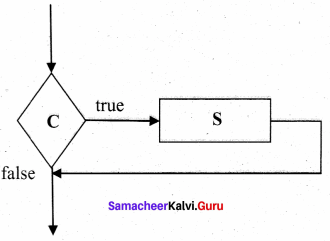 Samacheer Kalvi 11th Computer Science Solutions Chapter 7 Composition and Decomposition 4