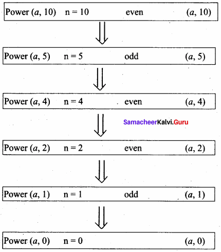 Samacheer Kalvi 11th Computer Science Solutions Chapter 8 Iteration and Recursion 9